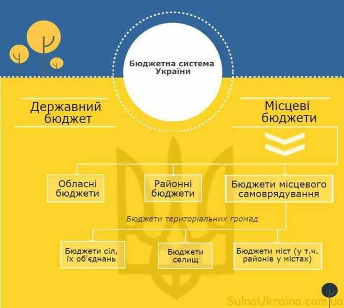 держбюджет України на 2017 рік. Проект закону