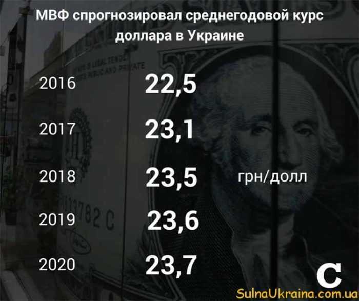 прогноз курса долара в 2017 році в Україні МВФ