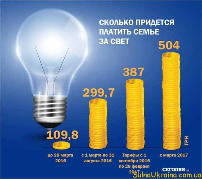електроенергія тарифи 2017 для населення з 01.03.2017