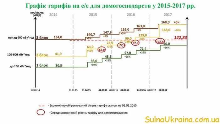 тарифи і ціни на електроенергію в 2017 році для населенні в Україні