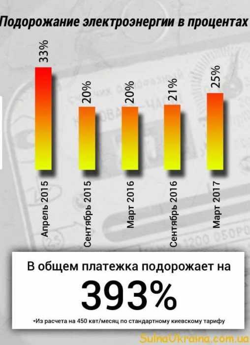 тарифи для населення на електроенергію в 2017 році в Україні