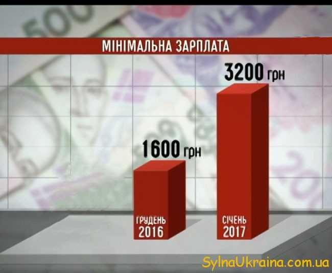 Закон України про оплату праці 2017