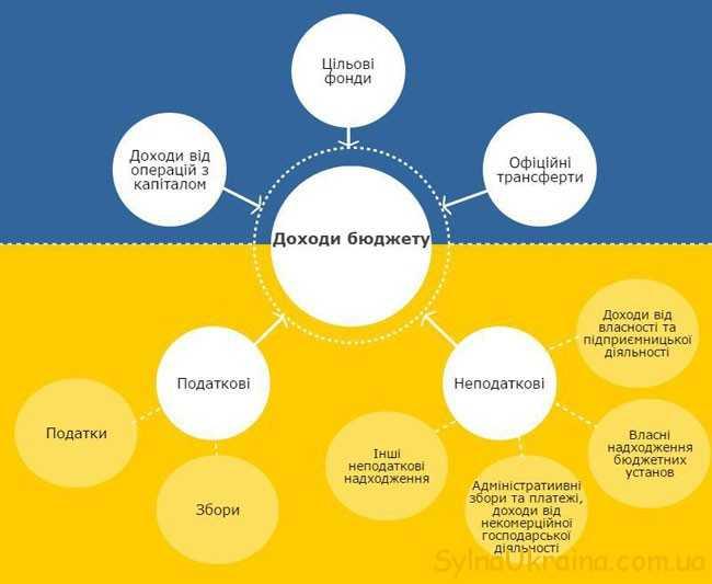 держбюджет України на 2018 рік