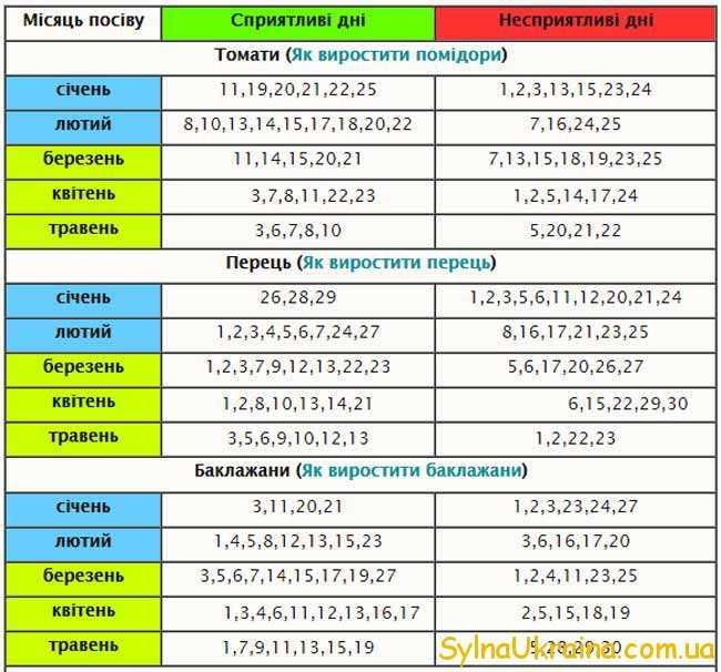 Таблиця- 1