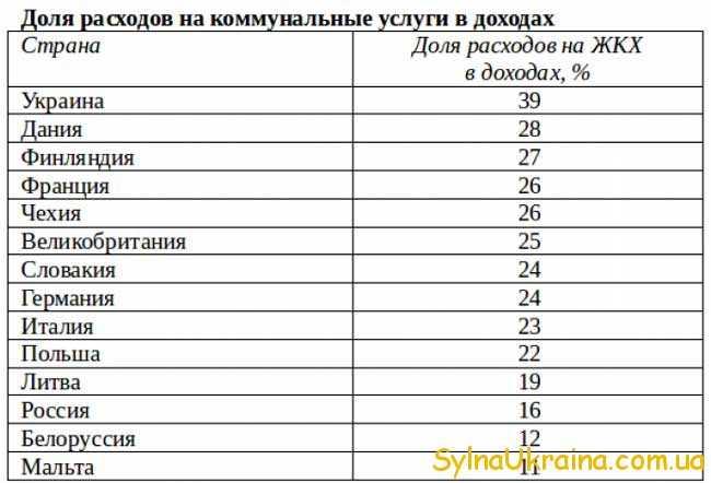 таблиця-1