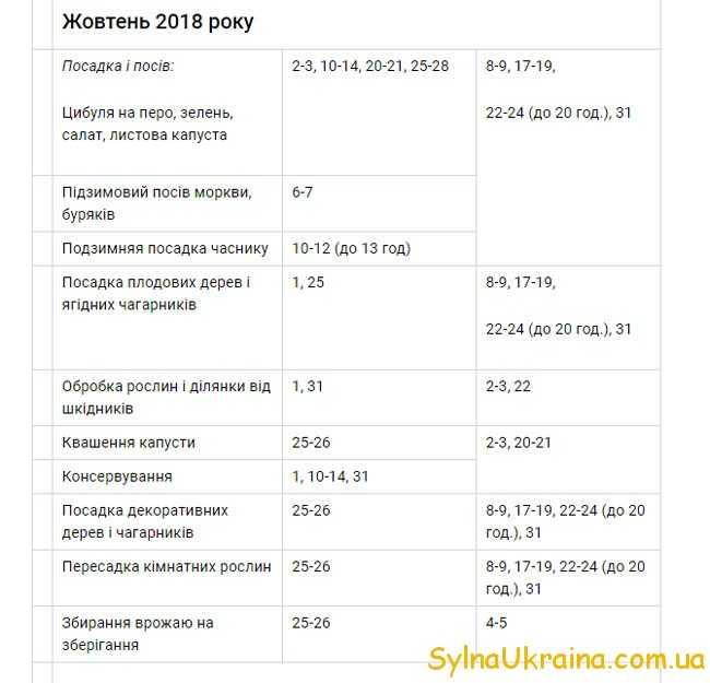 Місячний календар для посіву на жовтень 2018 року для України