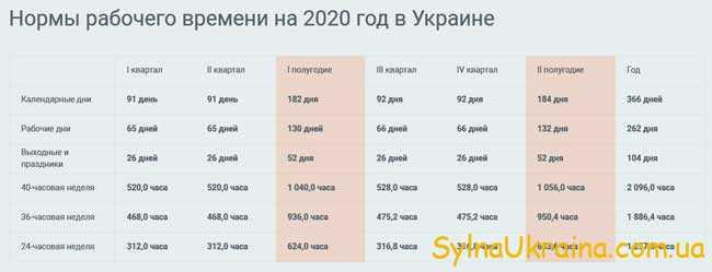 виробничий календар України на 2020 рік